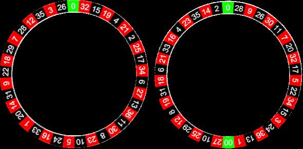 Berbagai Jenis Roulette Dijelaskan