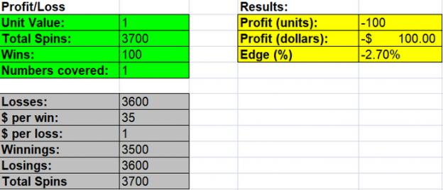 Berapa Banyak Angka Yang Harus Anda Taruhkan Di Roulette?