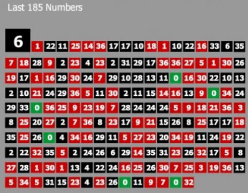 Pelacak angka panas, seperti yang disediakan oleh sebagian besar kasino online.