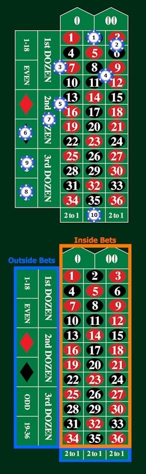 Jenis taruhan roulette di atas meja.